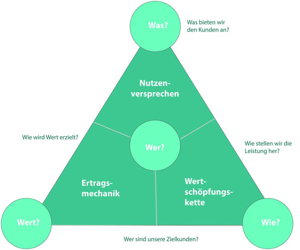 Magisches Dreieck_Geschaeftsmodell Entwicklung_mikemarketing